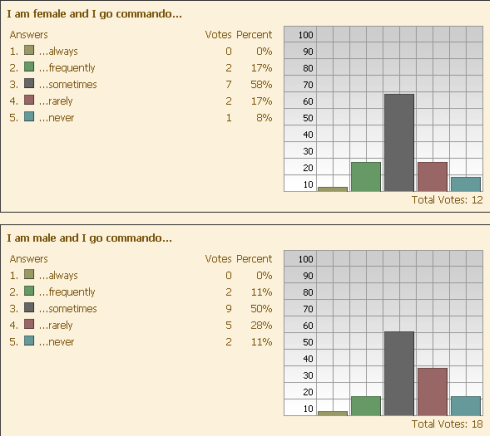 Going Commando poll results